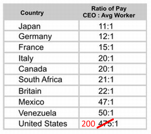 CEO_pay_chart