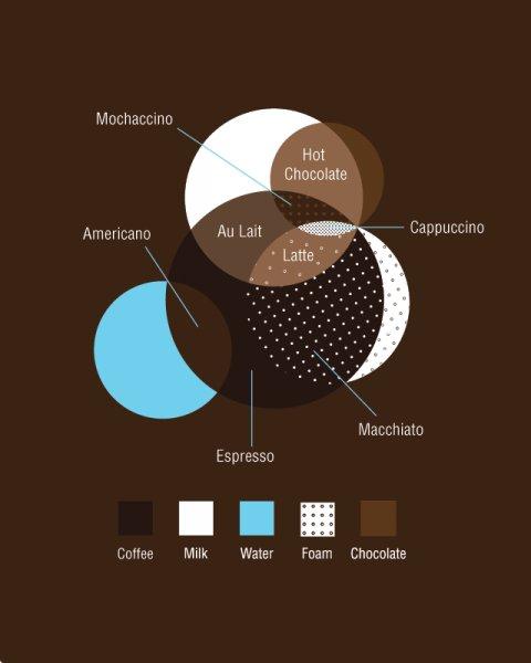 coffeegraphics